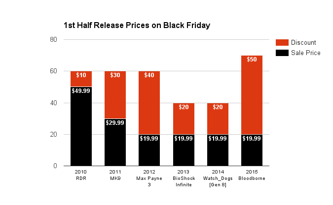 1st-half-release-prices-on-black-friday-2016