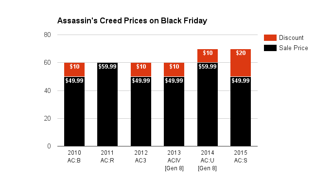 assassins-creed-prices-on-black-friday-2016