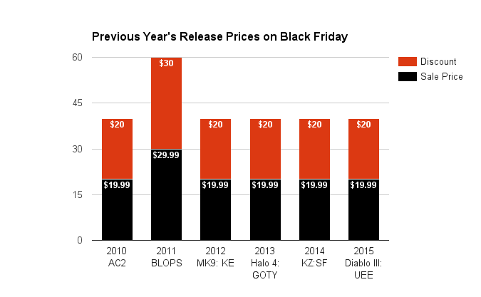 previous-years-release-prices-on-black-friday-2016
