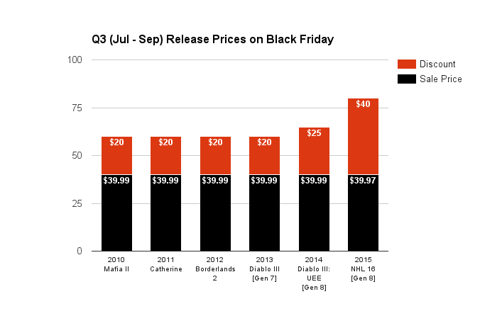 q3-jul-sep-release-prices-on-black-friday-2016