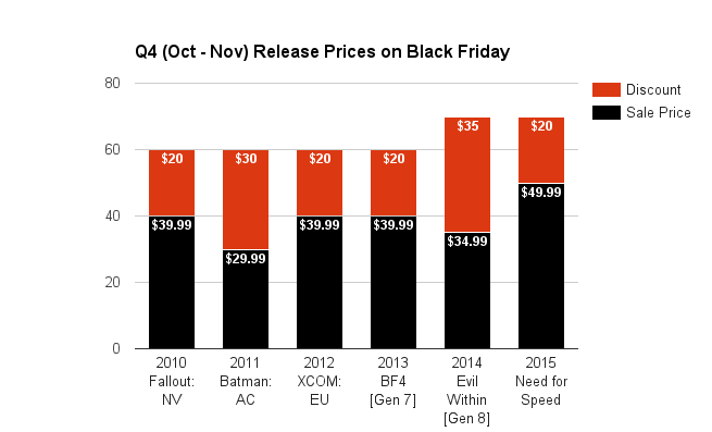 q4-oct-nov-release-prices-on-black-friday-2016